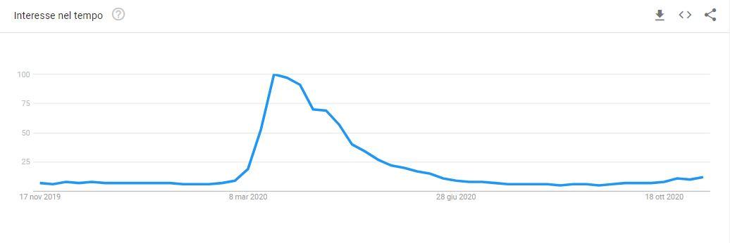 Google Trends - Lievito Madre