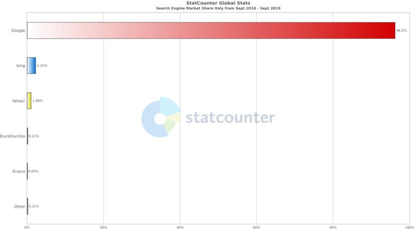 startcounter stats