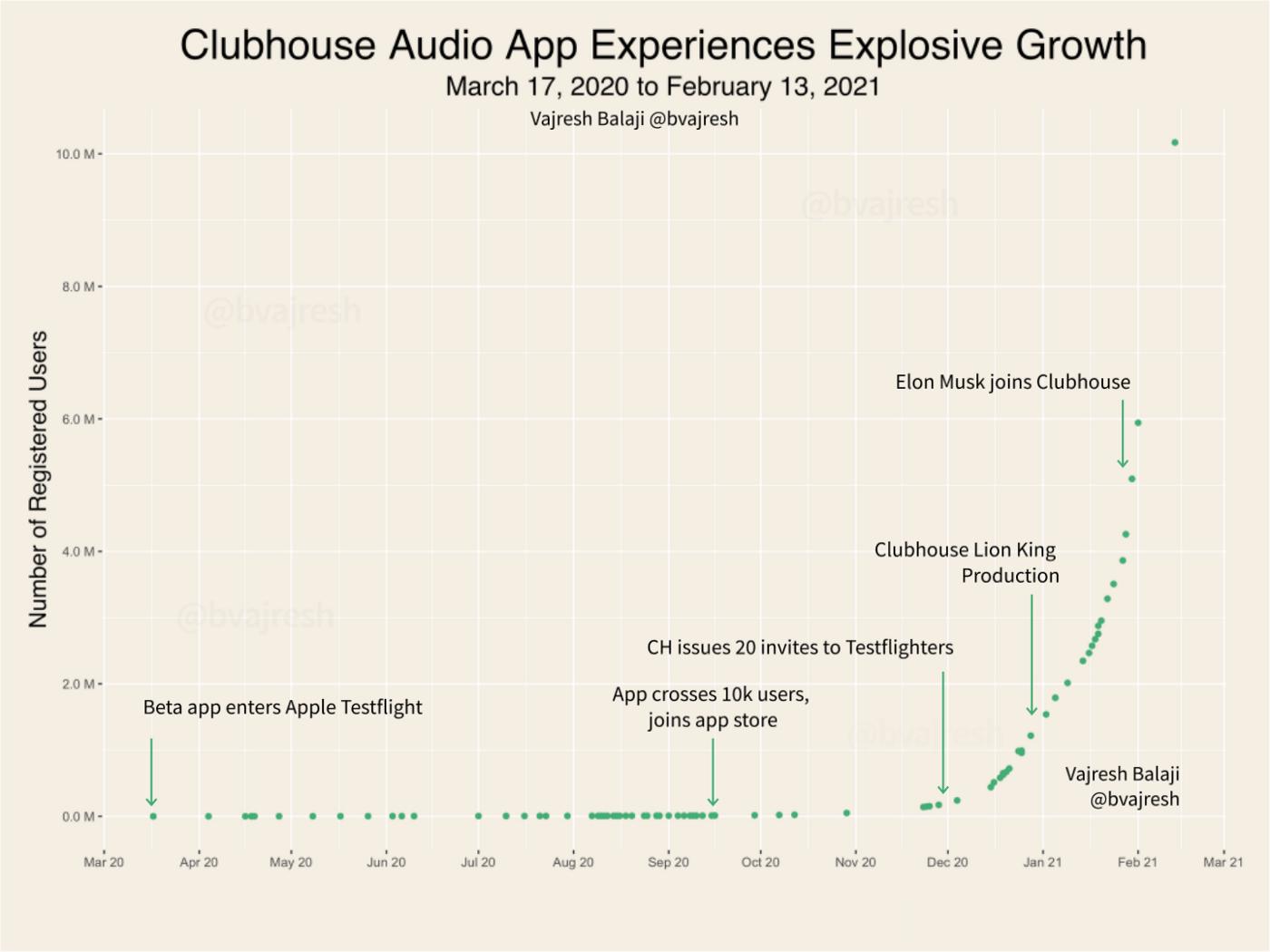 Dati esplosione di Clubhouse