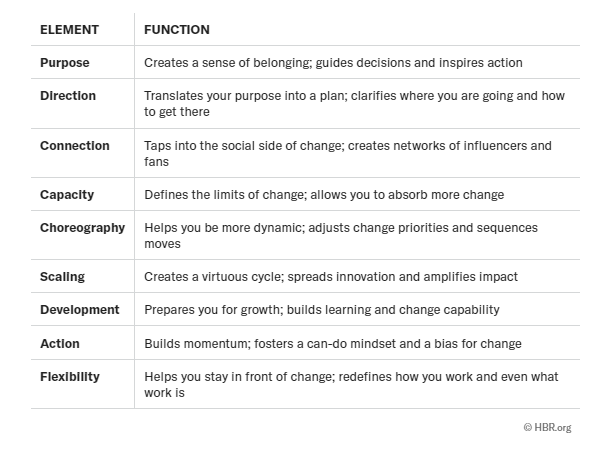 How Good Is Your Company at Change? By David Michels and Kevin Murphy